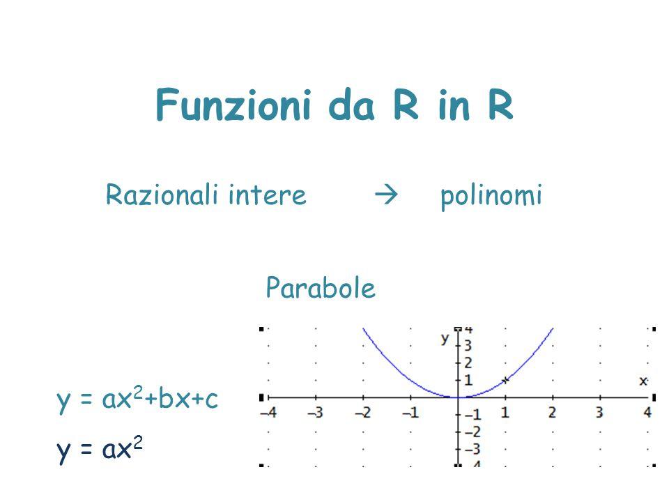 Funzioni da R in R Razionali intere  polinomi Parabole y = ax 2 +bx+c y = ax 2