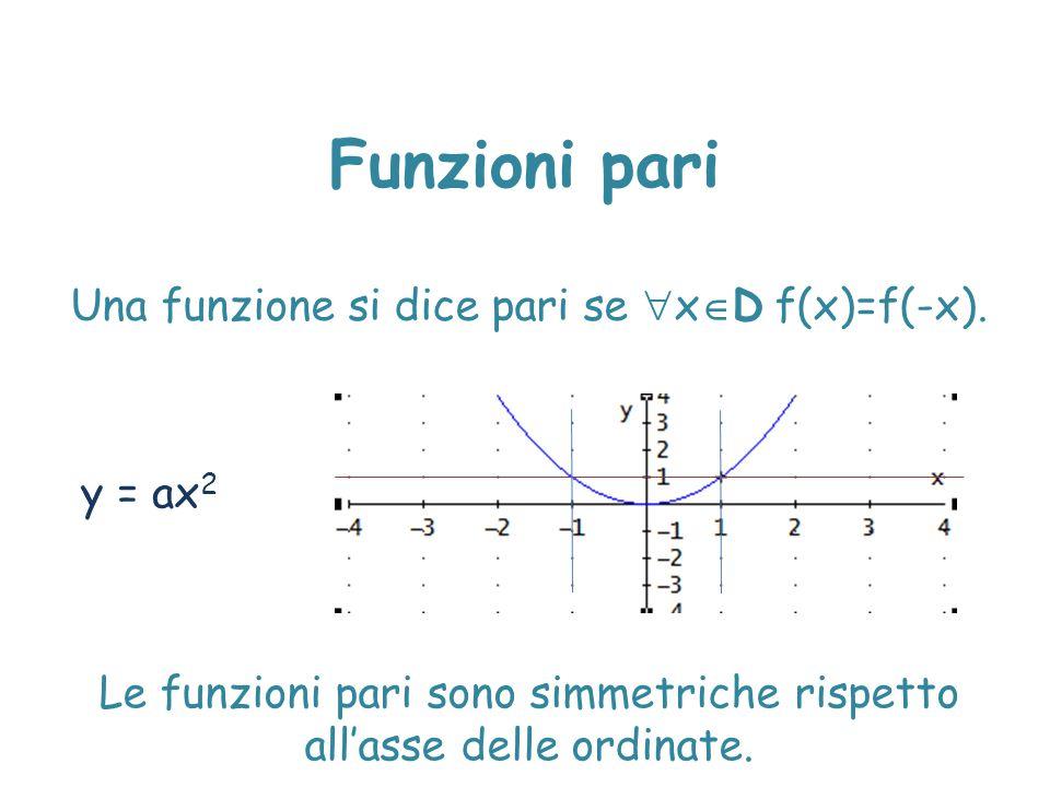 Funzioni pari Una funzione si dice pari se  x  D f(x)=f(-x). Le funzioni pari sono simmetriche rispetto all'asse delle ordinate. y = ax 2