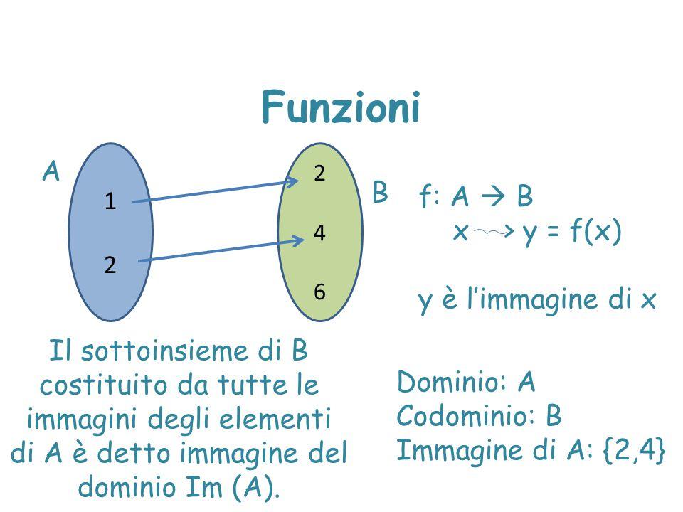 Funzioni 1212 246246 A B f: A  B x > y = f(x) y è l'immagine di x Il sottoinsieme di B costituito da tutte le immagini degli elementi di A è detto im
