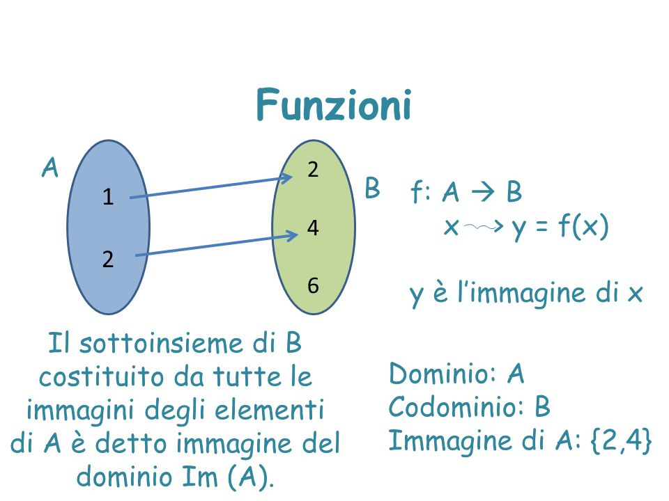 Funzione crescente Una funzione si dice crescente se  x 1, x 2  D, x 1 > x 2  f(x 1 ) > f(x 2 )