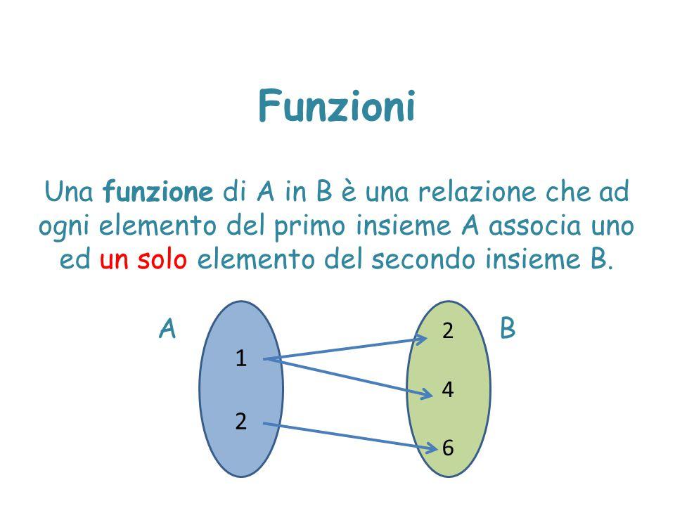 Funzioni Una funzione di A in B è una relazione che ad ogni elemento del primo insieme A associa uno ed un solo elemento del secondo insieme B.