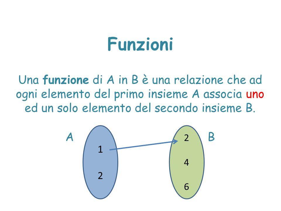 Funzioni monotòne Una funzione si dice monotòna in un intervallo I  D se è sempre crescente o decrescente in I.