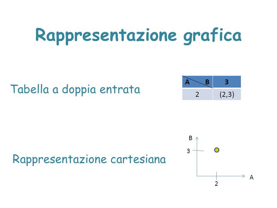 Funzioni monotòne Una funzione si dice costante in un intervallo I  D se f(x)=c,  x  I, c  R.