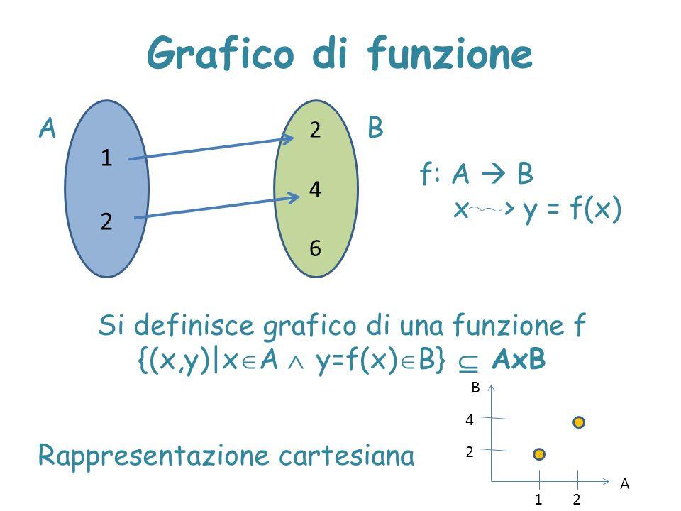 Grafico di funzione Rappresentazione cartesiana 1212 246246 AB f: A  B x > y = f(x) Si definisce grafico di una funzione f {(x,y)|x  A  y=f(x)  B}