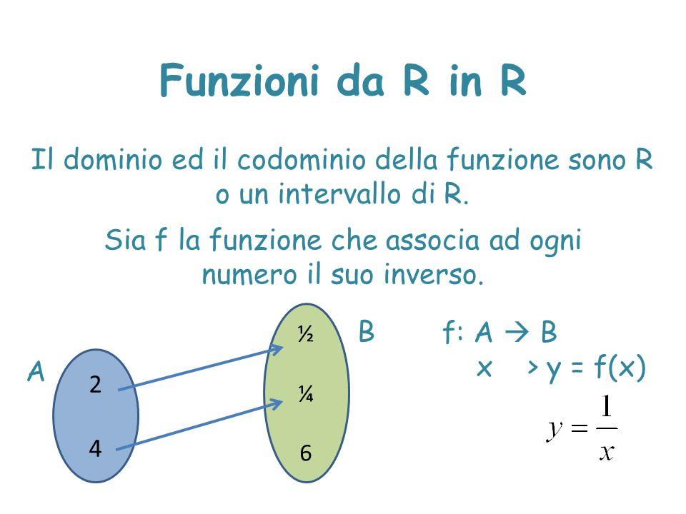 Funzioni da R in R 024024 ½¼0½¼0 A B Dominio D: {2,4}Im(D): {½,¼} Sia f la funzione che associa ad ogni numero il suo inverso.