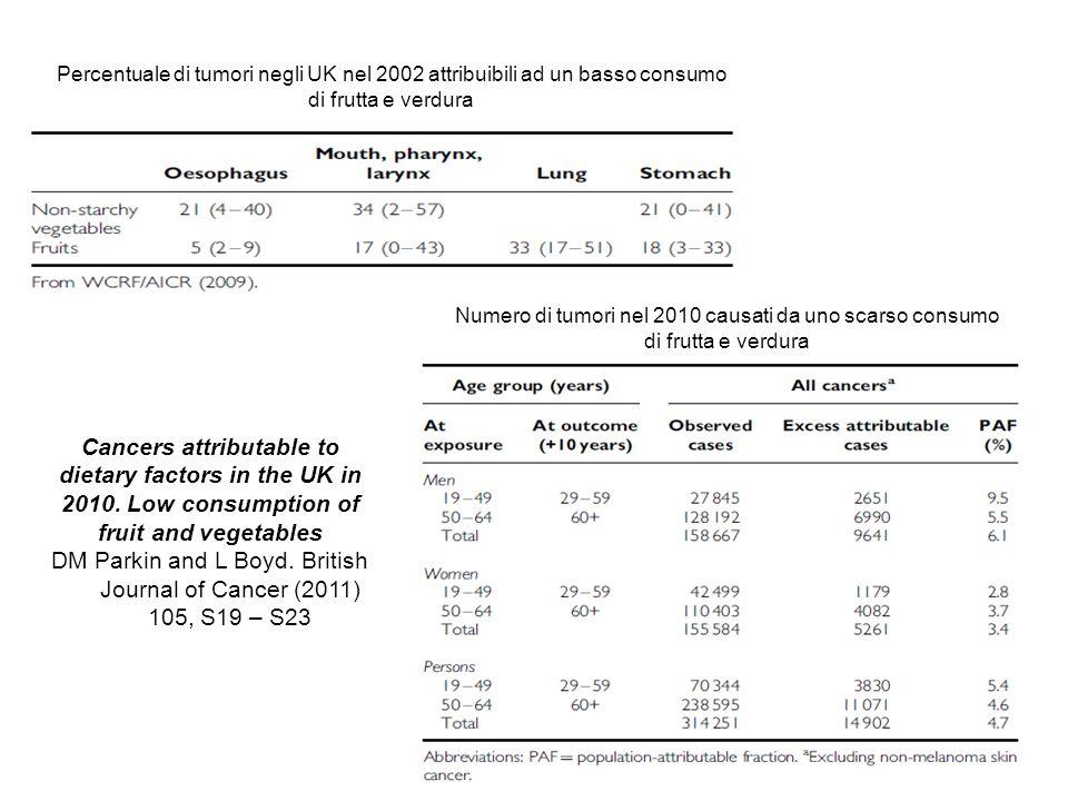 Numero di tumori nel 2010 causati da uno scarso consumo di frutta e verdura Percentuale di tumori negli UK nel 2002 attribuibili ad un basso consumo d