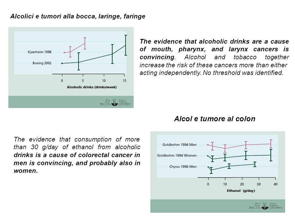The evidence that alcoholic drinks are a cause of oesophageal cancer is convincing.