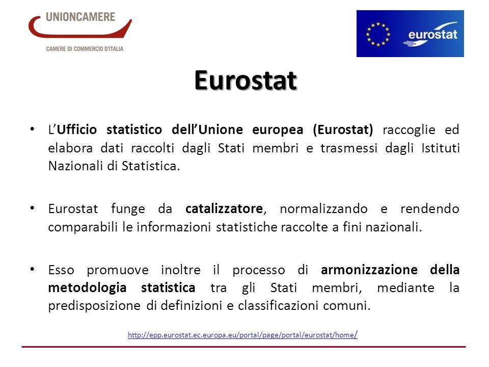 Eurostat L'Ufficio statistico dell'Unione europea (Eurostat) raccoglie ed elabora dati raccolti dagli Stati membri e trasmessi dagli Istituti Nazional