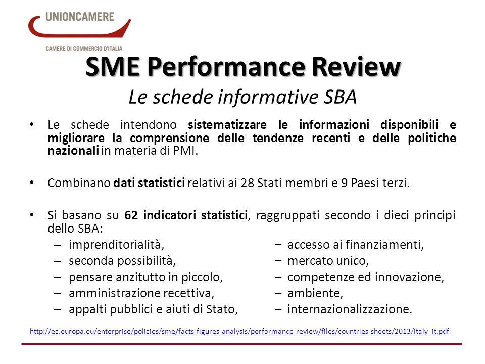 SME Performance Review SME Performance Review Le schede informative SBA Le schede intendono sistematizzare le informazioni disponibili e migliorare la