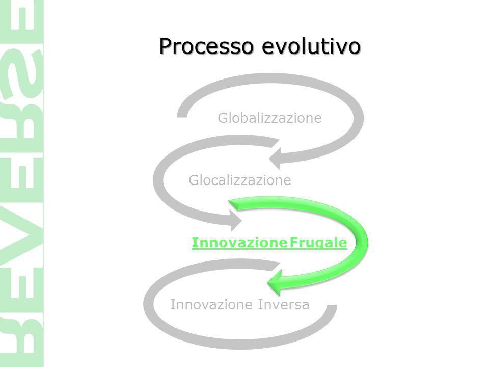 Processo evolutivo Globalizzazione Glocalizzazione Innovazione Frugale Innovazione Inversa