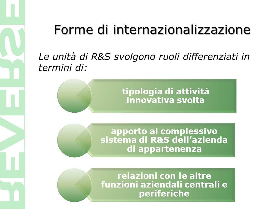 Forme di internazionalizzazione Le unità di R&S svolgono ruoli differenziati in termini di: tipologia di attività innovativa svolta apporto al comples