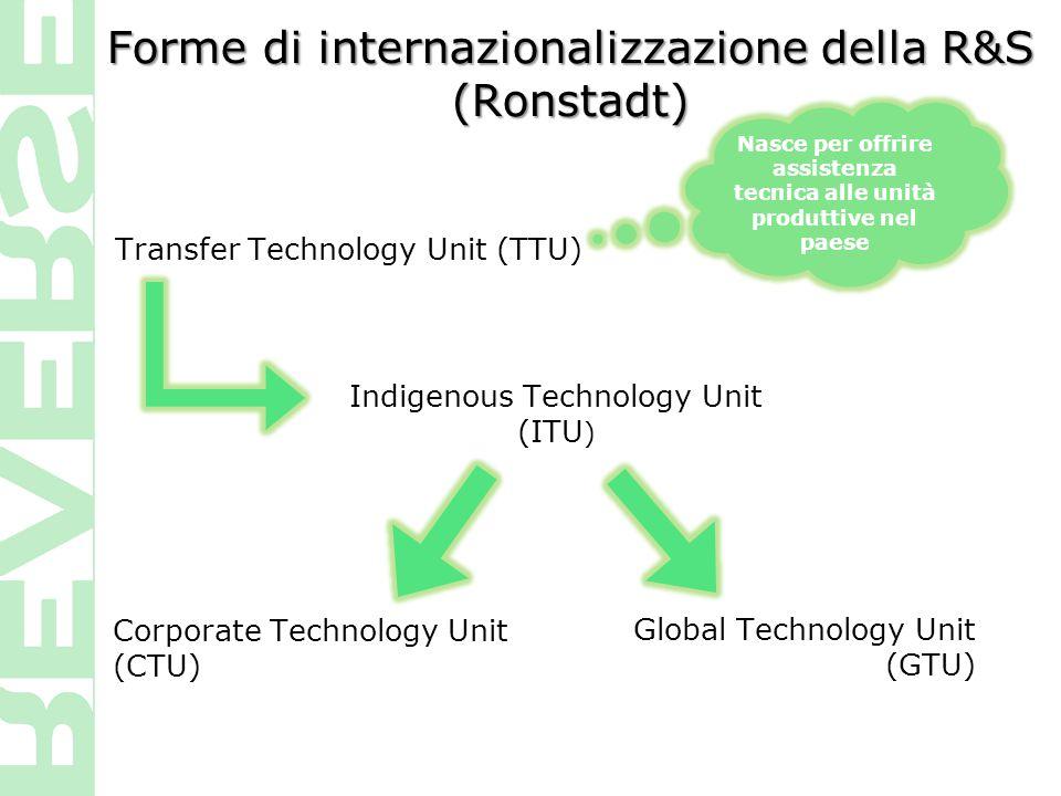 Forme di internazionalizzazione della R&S (Ronstadt) Corporate Technology Unit (CTU) Transfer Technology Unit (TTU) Indigenous Technology Unit (ITU )