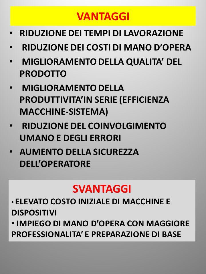 VANTAGGI RIDUZIONE DEI TEMPI DI LAVORAZIONE RIDUZIONE DEI COSTI DI MANO D'OPERA MIGLIORAMENTO DELLA QUALITA' DEL PRODOTTO MIGLIORAMENTO DELLA PRODUTTIVITA'IN SERIE (EFFICIENZA MACCHINE-SISTEMA) RIDUZIONE DEL COINVOLGIMENTO UMANO E DEGLI ERRORI AUMENTO DELLA SICUREZZA DELL'OPERATORE SVANTAGGI ELEVATO COSTO INIZIALE DI MACCHINE E DISPOSITIVI IMPIEGO DI MANO D'OPERA CON MAGGIORE PROFESSIONALITA' E PREPARAZIONE DI BASE