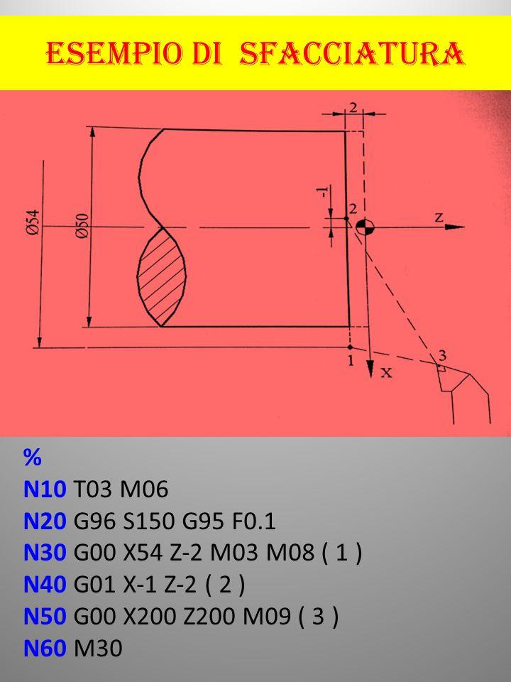 ESEMPIO DI SFACCIATURA % N10 T03 M06 N20 G96 S150 G95 F0.1 N30 G00 X54 Z-2 M03 M08 ( 1 ) N40 G01 X-1 Z-2 ( 2 ) N50 G00 X200 Z200 M09 ( 3 ) N60 M30