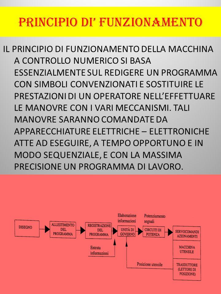 PRINCIPIO DI' FUNZIONAMENTO IL PRINCIPIO DI FUNZIONAMENTO DELLA MACCHINA A CONTROLLO NUMERICO SI BASA ESSENZIALMENTE SUL REDIGERE UN PROGRAMMA CON SIMBOLI CONVENZIONATI E SOSTITUIRE LE PRESTAZIONI DI UN OPERATORE NELL'EFFETTUARE LE MANOVRE CON I VARI MECCANISMI.