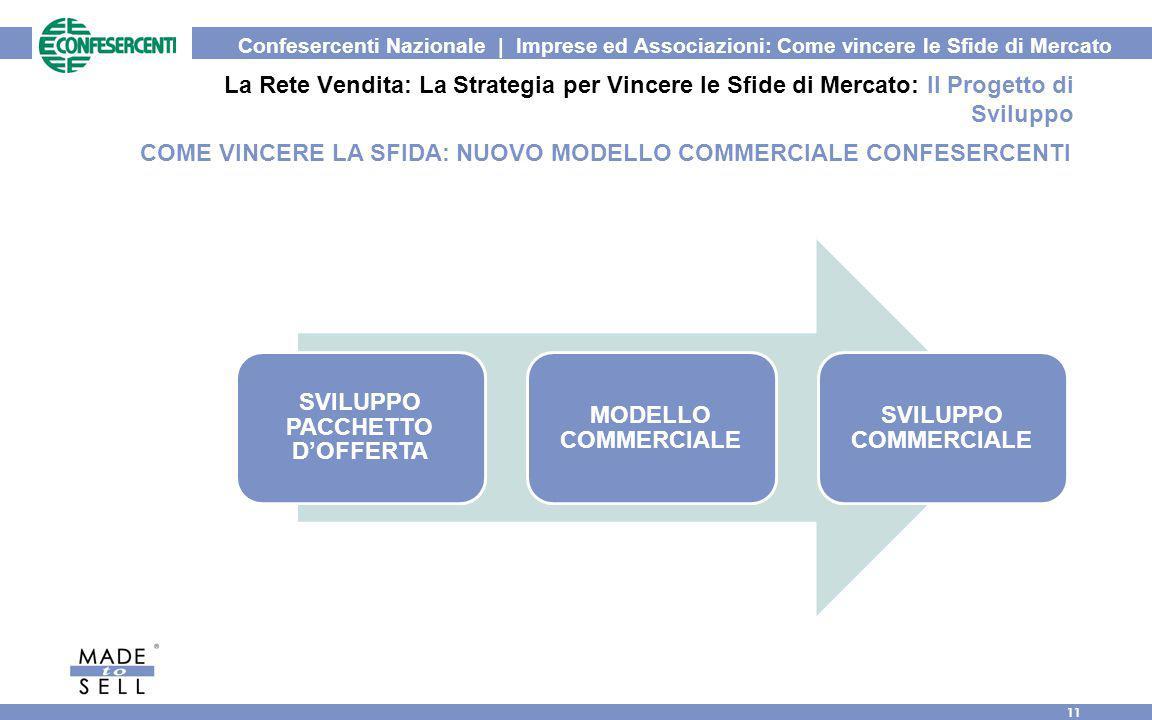 Confesercenti Nazionale | Imprese ed Associazioni: Come vincere le Sfide di Mercato 11 La Rete Vendita: La Strategia per Vincere le Sfide di Mercato: Il Progetto di Sviluppo SVILUPPO PACCHETTO D'OFFERTA MODELLO COMMERCIALE SVILUPPO COMMERCIALE COME VINCERE LA SFIDA: NUOVO MODELLO COMMERCIALE CONFESERCENTI