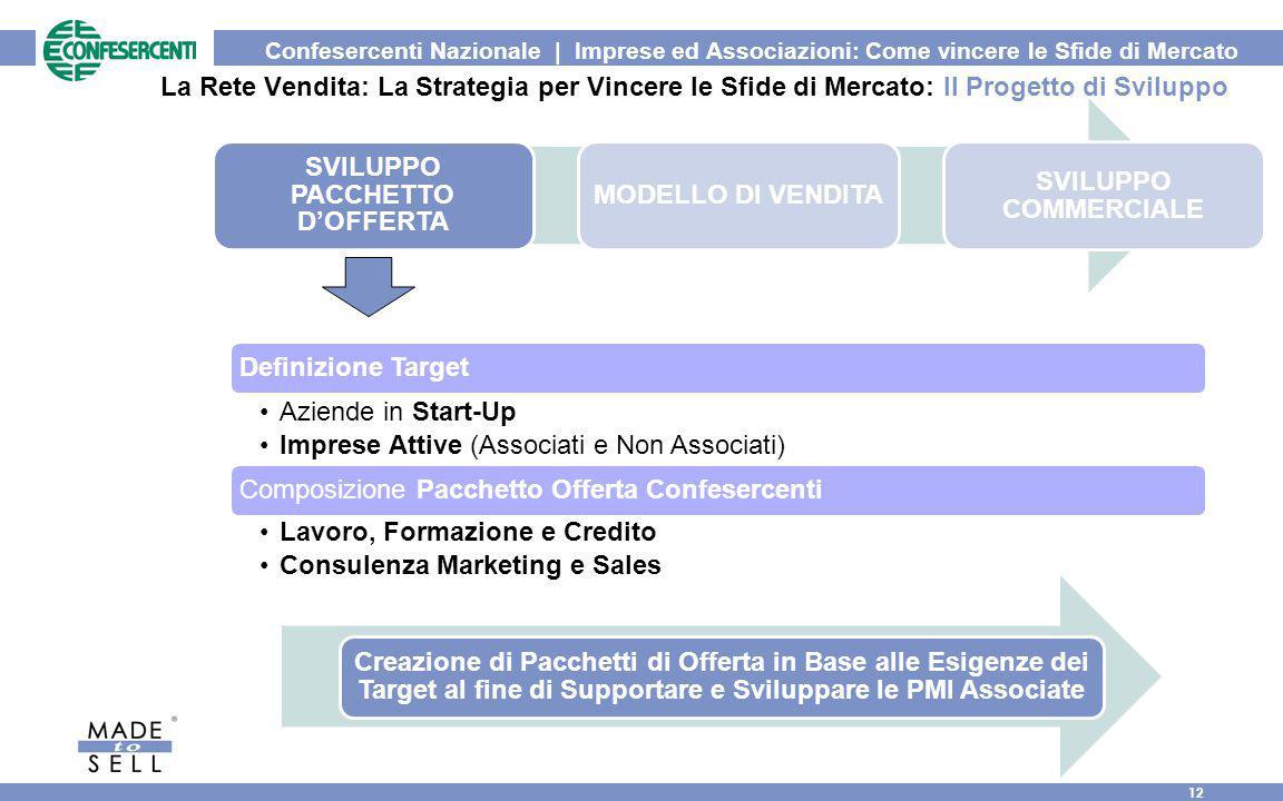 Confesercenti Nazionale | Imprese ed Associazioni: Come vincere le Sfide di Mercato 12 La Rete Vendita: La Strategia per Vincere le Sfide di Mercato: Il Progetto di Sviluppo SVILUPPO PACCHETTO D'OFFERTA MODELLO DI VENDITA SVILUPPO COMMERCIALE Definizione Target Aziende in Start-Up Imprese Attive (Associati e Non Associati) Composizione Pacchetto Offerta Confesercenti Lavoro, Formazione e Credito Consulenza Marketing e Sales Creazione di Pacchetti di Offerta in Base alle Esigenze dei Target al fine di Supportare e Sviluppare le PMI Associate