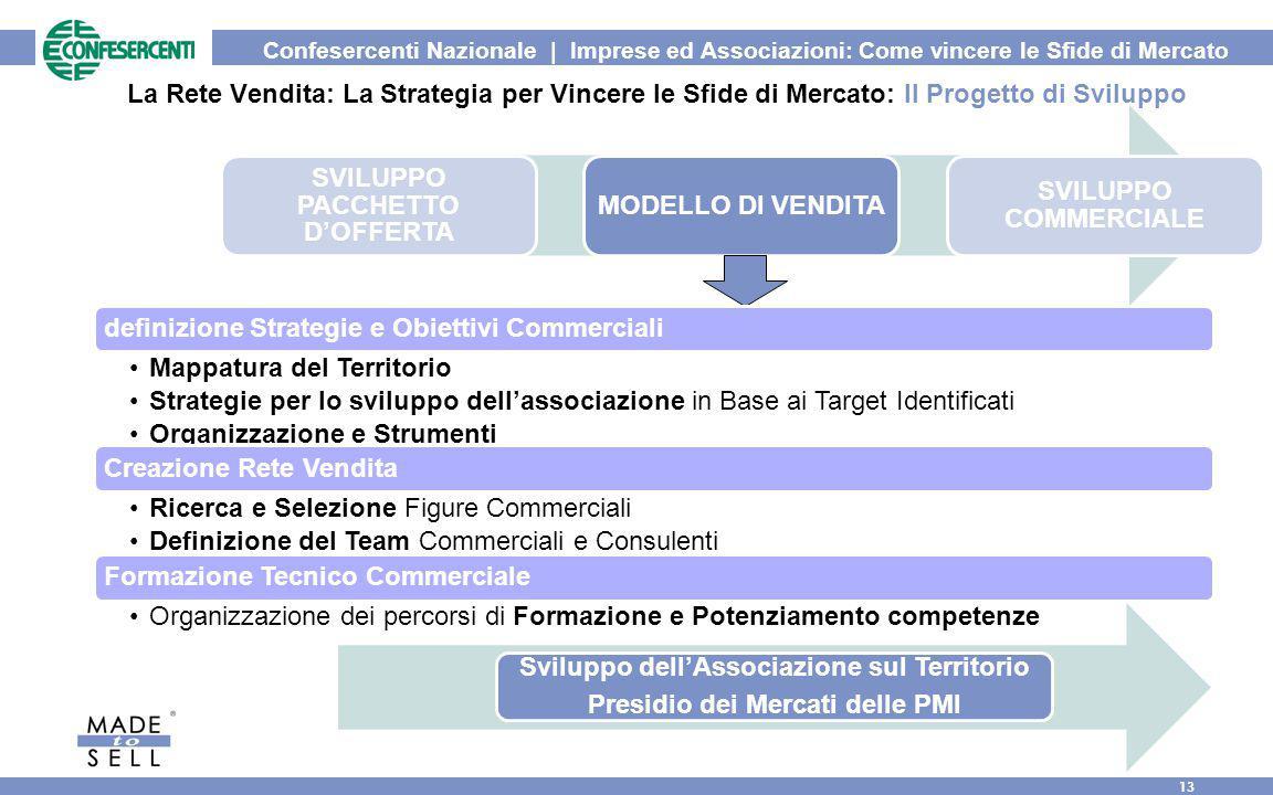 Confesercenti Nazionale | Imprese ed Associazioni: Come vincere le Sfide di Mercato 13 La Rete Vendita: La Strategia per Vincere le Sfide di Mercato: Il Progetto di Sviluppo SVILUPPO PACCHETTO D'OFFERTA MODELLO DI VENDITA SVILUPPO COMMERCIALE definizione Strategie e Obiettivi Commerciali Mappatura del Territorio Strategie per lo sviluppo dell'associazione in Base ai Target Identificati Organizzazione e Strumenti Creazione Rete Vendita Ricerca e Selezione Figure Commerciali Definizione del Team Commerciali e Consulenti Formazione Tecnico Commerciale Organizzazione dei percorsi di Formazione e Potenziamento competenze Sviluppo dell'Associazione sul Territorio Presidio dei Mercati delle PMI