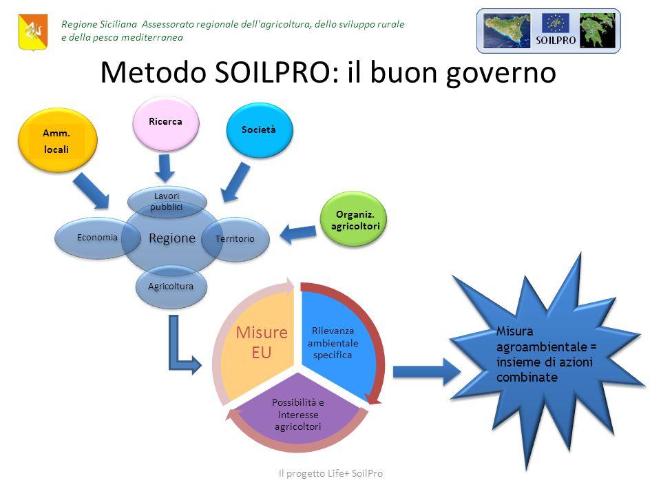 Obiettivi specifici di SOILPRO Sviluppare degli strumenti GIS su web (Soil Monitoring Software, SMS) per valutare le aree a maggior rischio di degradazione del suolo, al fine di definire le misure protettive, localizzarle e monitorarne nel tempo l'efficacia Dimostrazione applicativa dell'uso dell'SMS ai potenziali utilizzatori quali autorità locali e regionali, e imprenditori Disseminazione del know-how (video, newsletters, guidelines, e-learning….) Sensibilizzazione sul tema della conservazione del suolo (sito web, questionari…..) Elaborazione e implementazione di piani regionali con misure per la protezione del suolo Il progetto Life+ SoilPro Regione Siciliana Assessorato regionale dell agricoltura, dello sviluppo rurale e della pesca mediterranea