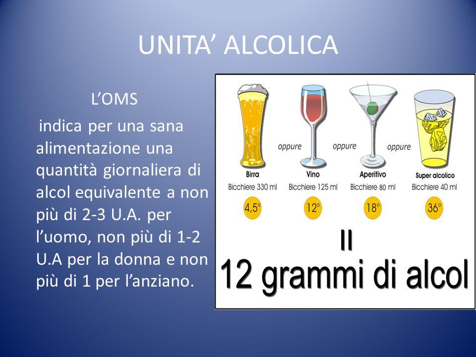 UNITA' ALCOLICA L'OMS indica per una sana alimentazione una quantità giornaliera di alcol equivalente a non più di 2-3 U.A. per l'uomo, non più di 1-2