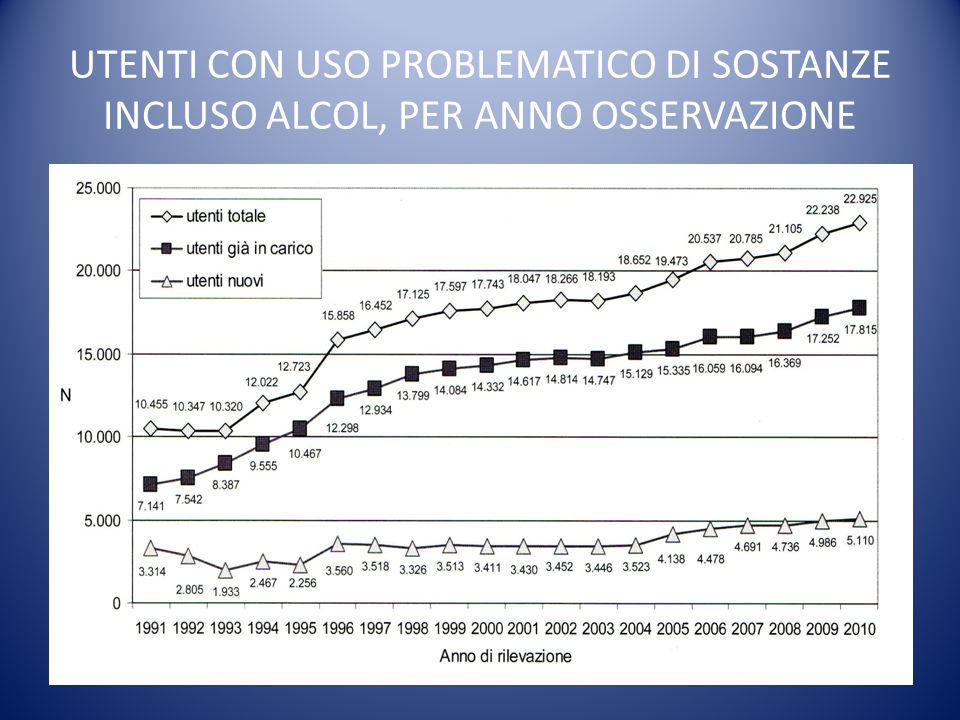UTENTI CON USO PROBLEMATICO DI SOSTANZE INCLUSO ALCOL, PER ANNO OSSERVAZIONE