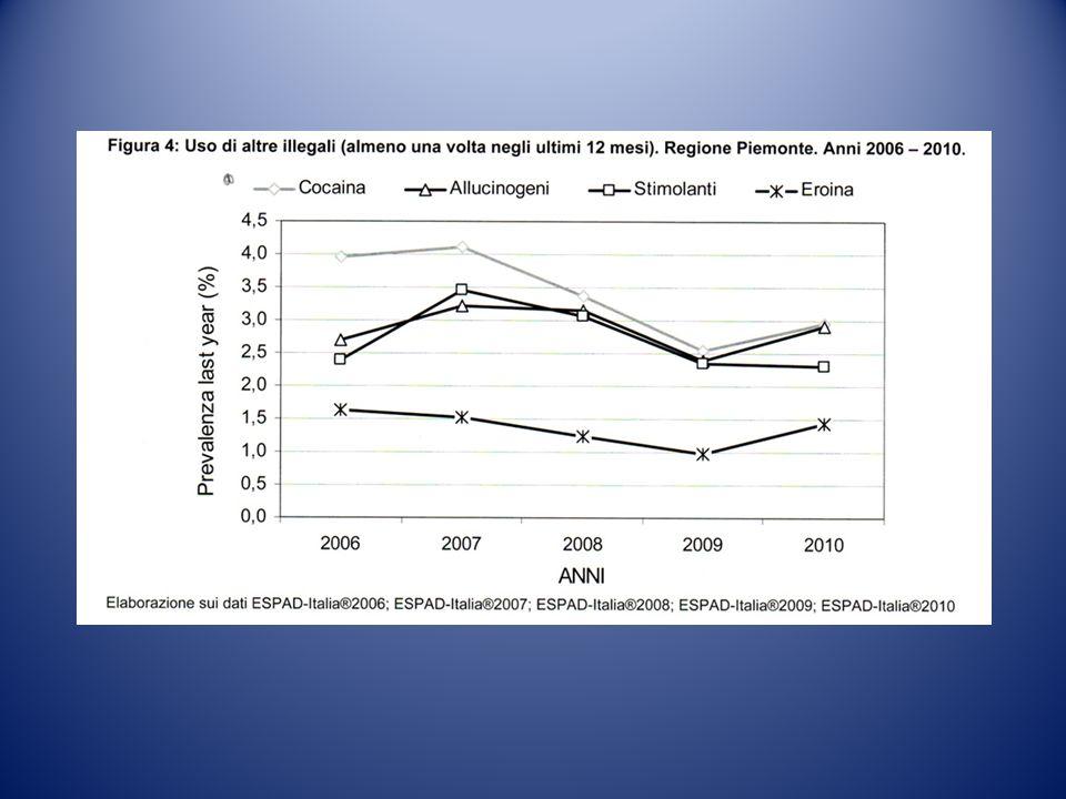 Nuove dipendenze Dipendenze senza droga Gruppo di disturbi etereogenei (dip.