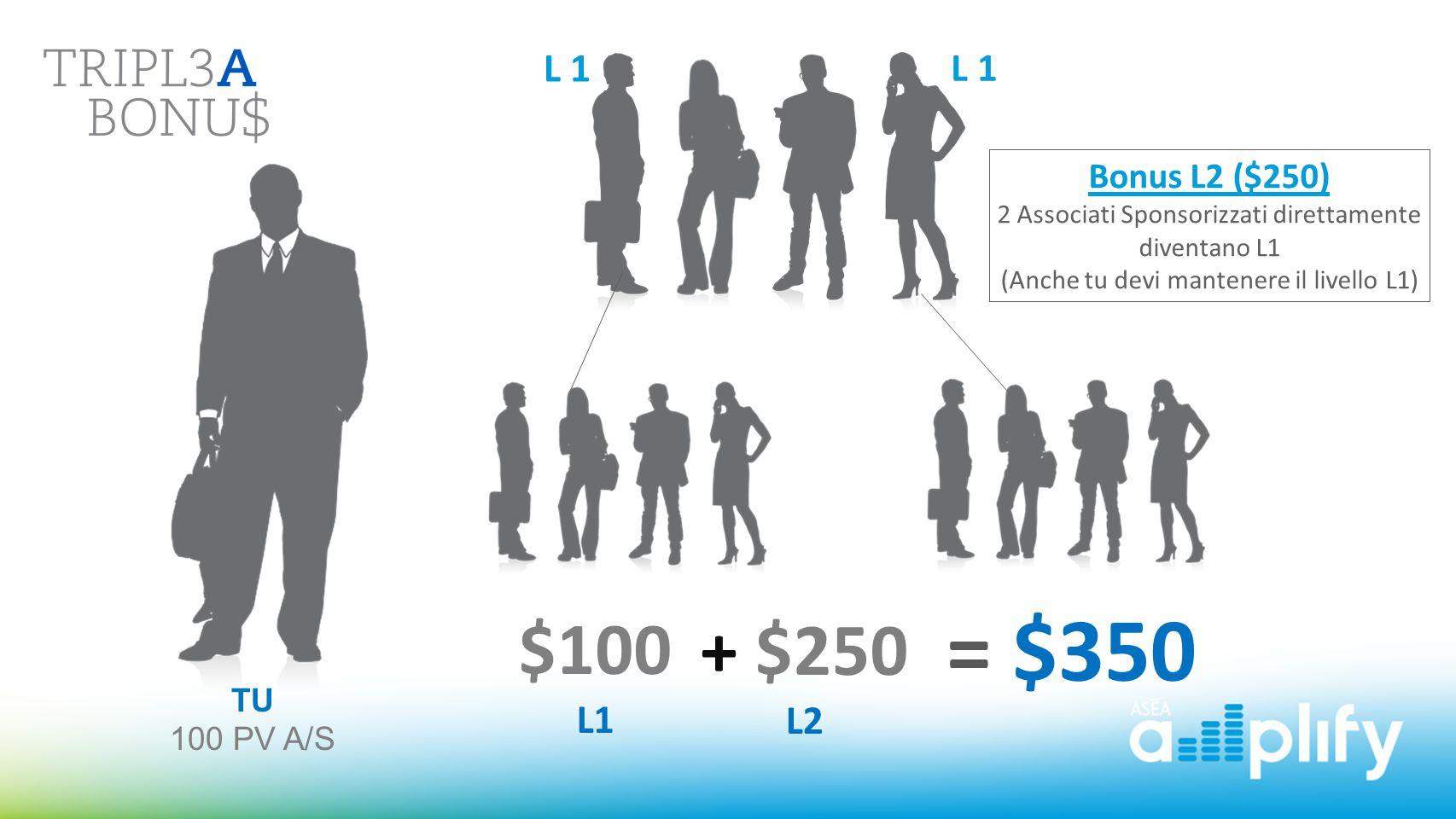 $100 L1 + $250 L2 = $350 Bonus L2 ($250) 2 Associati Sponsorizzati direttamente diventano L1 (Anche tu devi mantenere il livello L1) TU 100 PV A/S L 1
