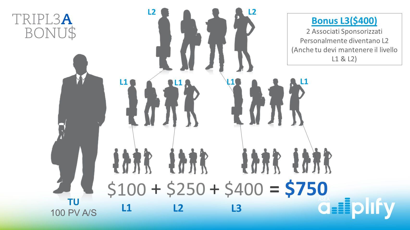 $100 L1 + $250 L2 = $750+ $400 L3 TU 100 PV A/S Bonus L3($400) 2 Associati Sponsorizzati Personalmente diventano L2 (Anche tu devi mantenere il livell