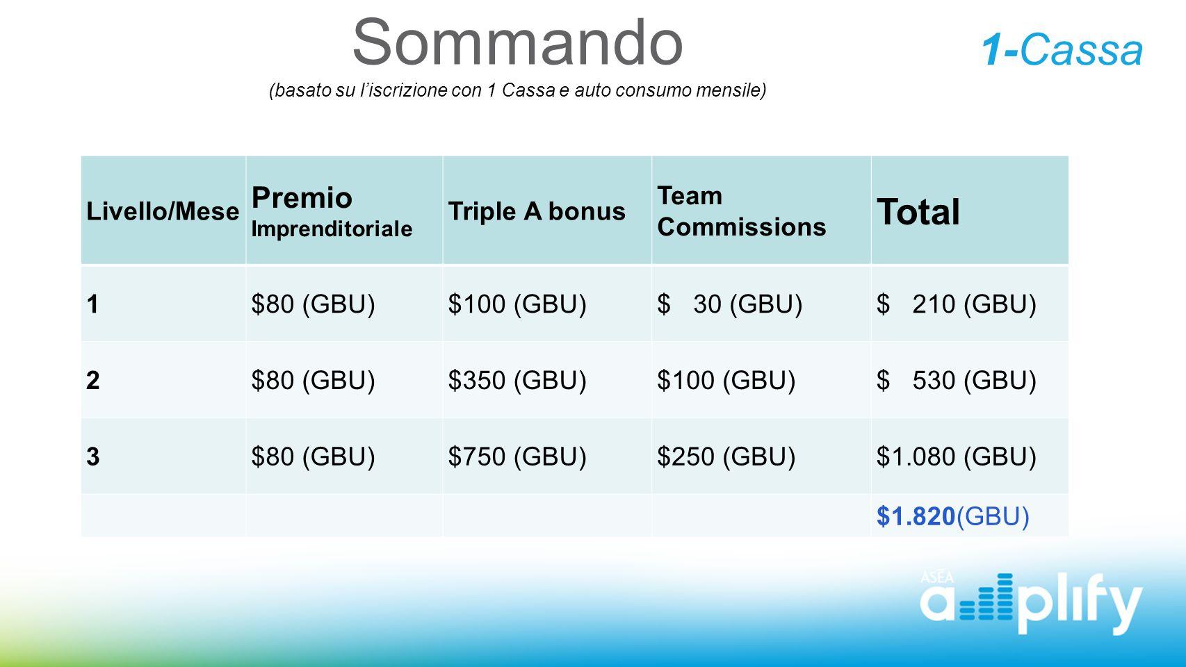 Sommando (basato su l'iscrizione con 1 Cassa e auto consumo mensile) Livello/Mese Premio Imprenditoriale Triple A bonus Team Commissions Total 1$80 (G