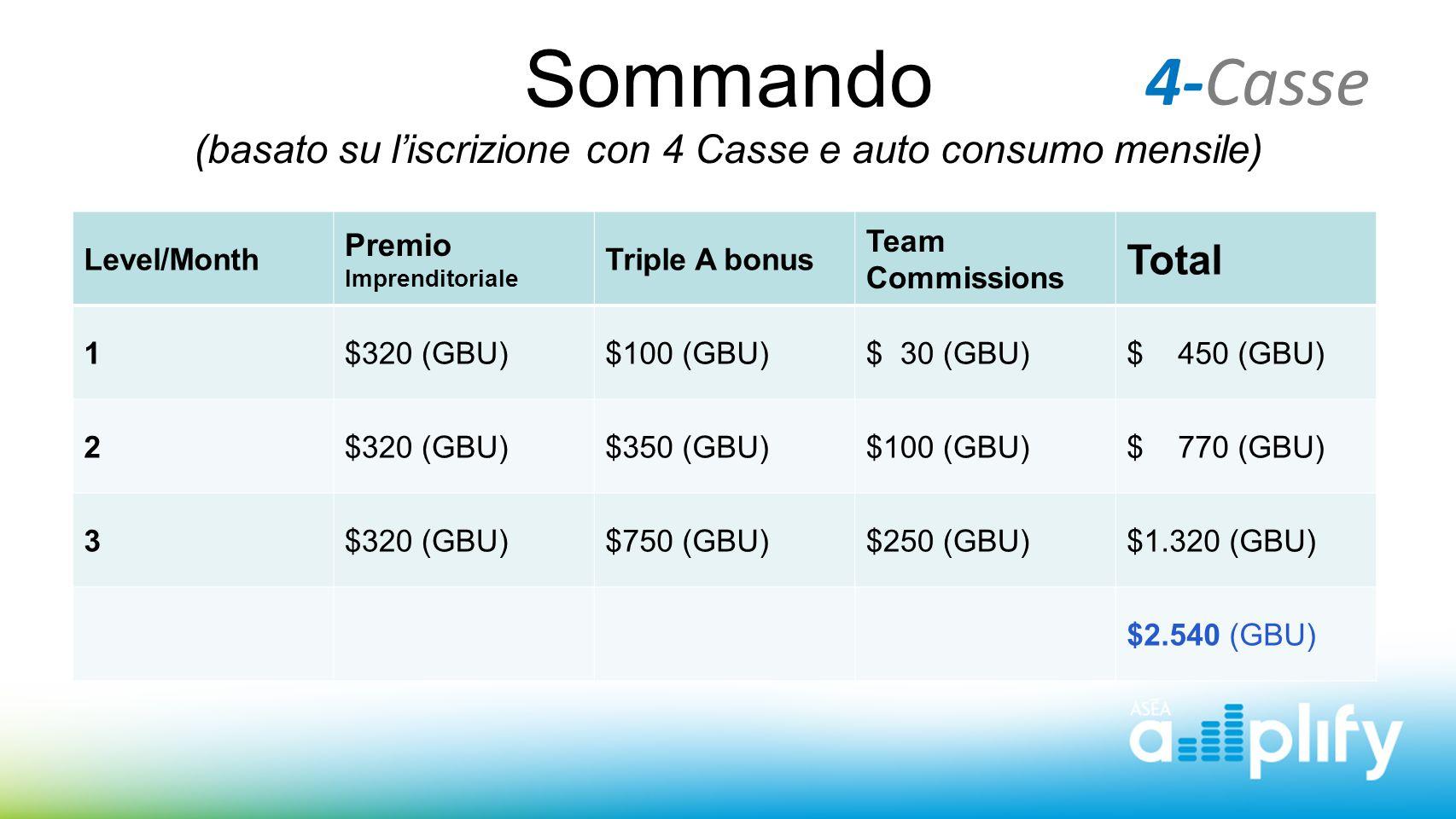 Level/Month Premio Imprenditoriale Triple A bonus Team Commissions Total 1$320 (GBU)$100 (GBU)$ 30 (GBU)$ 450 (GBU) 2$320 (GBU)$350 (GBU)$100 (GBU)$ 7