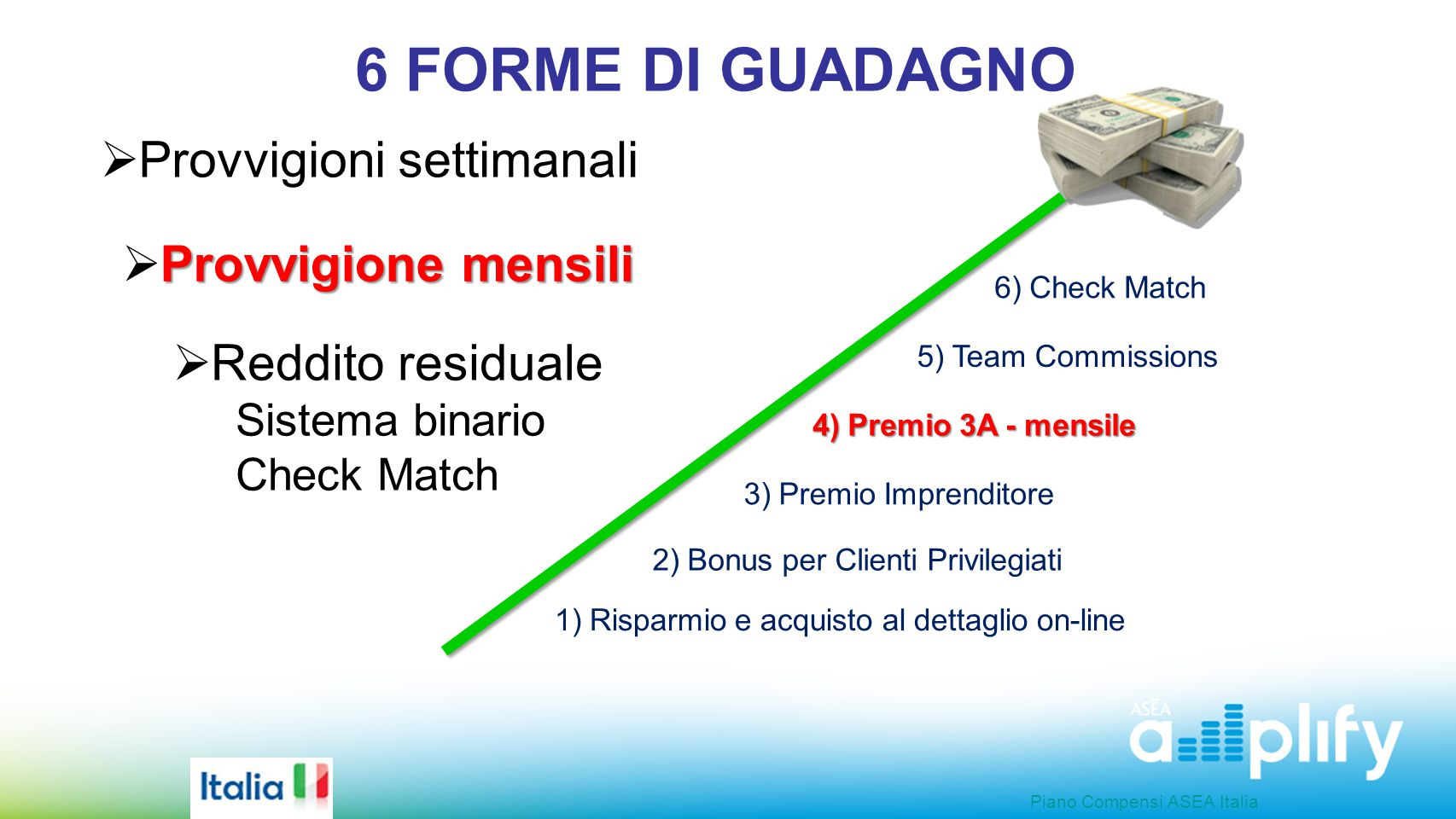 6 FORME DI GUADAGNO 1) Risparmio e acquisto al dettaglio on-line 2) Bonus per Clienti Privilegiati 3) Premio Imprenditore 4) Premio 3A - mensile 5) Te