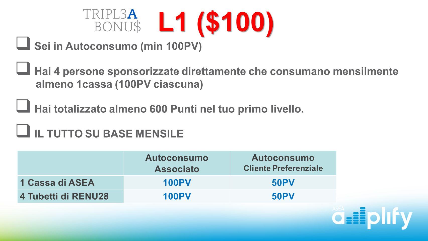 L1 ($100) L1 ($100)  Sei in Autoconsumo (min 100PV)  Hai 4 persone sponsorizzate direttamente che consumano mensilmente almeno 1cassa (100PV ciascun