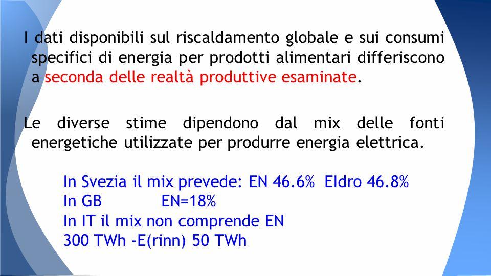 I dati disponibili sul riscaldamento globale e sui consumi specifici di energia per prodotti alimentari differiscono a seconda delle realtà produttive esaminate.