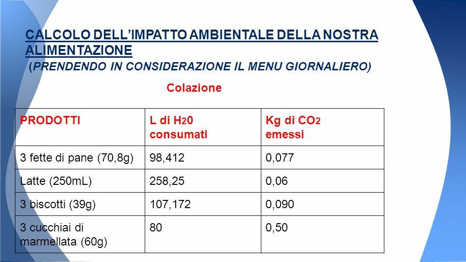 Colazione PRODOTTIL di H 2 0 consumati Kg di CO 2 emessi 3 fette di pane (70,8g)98,4120,077 Latte (250mL)258,250,06 3 biscotti (39g)107,1720,090 3 cucchiai di marmellata (60g) 800,50 CALCOLO DELL'IMPATTO AMBIENTALE DELLA NOSTRA ALIMENTAZIONE (PRENDENDO IN CONSIDERAZIONE IL MENU GIORNALIERO)