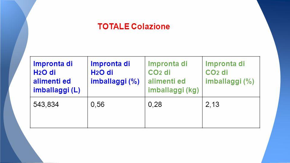Impronta di H 2 O di alimenti ed imballaggi (L) Impronta di H 2 O di imballaggi (%) Impronta di CO 2 di alimenti ed imballaggi (kg) Impronta di CO 2 di imballaggi (%) 543,8340,560,282,13 TOTALE Colazione