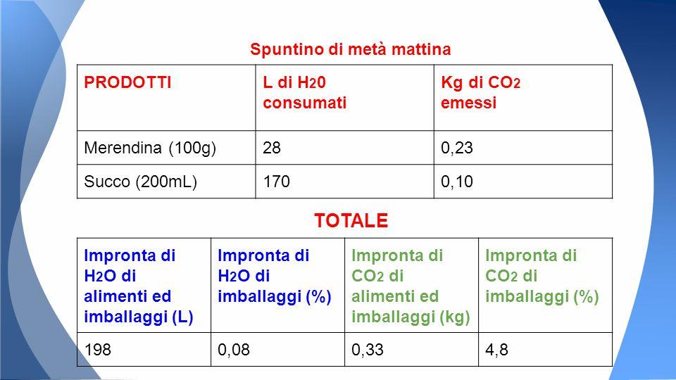 Spuntino di metà mattina PRODOTTIL di H 2 0 consumati Kg di CO 2 emessi Merendina (100g)280,23 Succo (200mL)1700,10 Impronta di H 2 O di alimenti ed imballaggi (L) Impronta di H 2 O di imballaggi (%) Impronta di CO 2 di alimenti ed imballaggi (kg) Impronta di CO 2 di imballaggi (%) 1980,080,334,8 TOTALE