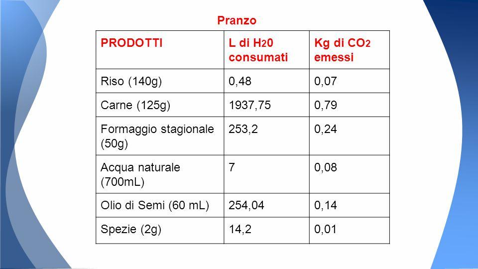Pranzo PRODOTTIL di H 2 0 consumati Kg di CO 2 emessi Riso (140g)0,480,07 Carne (125g)1937,750,79 Formaggio stagionale (50g) 253,20,24 Acqua naturale (700mL) 70,08 Olio di Semi (60 mL)254,040,14 Spezie (2g)14,20,01