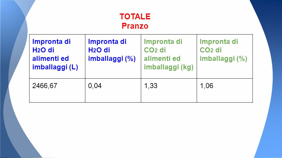 Impronta di H 2 O di alimenti ed imballaggi (L) Impronta di H 2 O di imballaggi (%) Impronta di CO 2 di alimenti ed imballaggi (kg) Impronta di CO 2 di imballaggi (%) 2466,670,041,331,06 TOTALE Pranzo