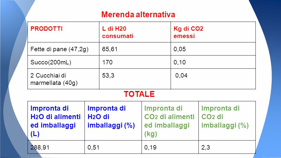 PRODOTTIL di H20 consumati Kg di CO2 emessi Fette di pane (47,2g)65,610,05 Succo(200mL)1700,10 2 Cucchiai di marmellata (40g) 53,3 0,04 Impronta di H 2 O di alimenti ed imballaggi (L) Impronta di H 2 O di imballaggi (%) Impronta di CO 2 di alimenti ed imballaggi (kg) Impronta di CO 2 di imballaggi (%) 288,910,510,192,3 TOTALE Merenda alternativa