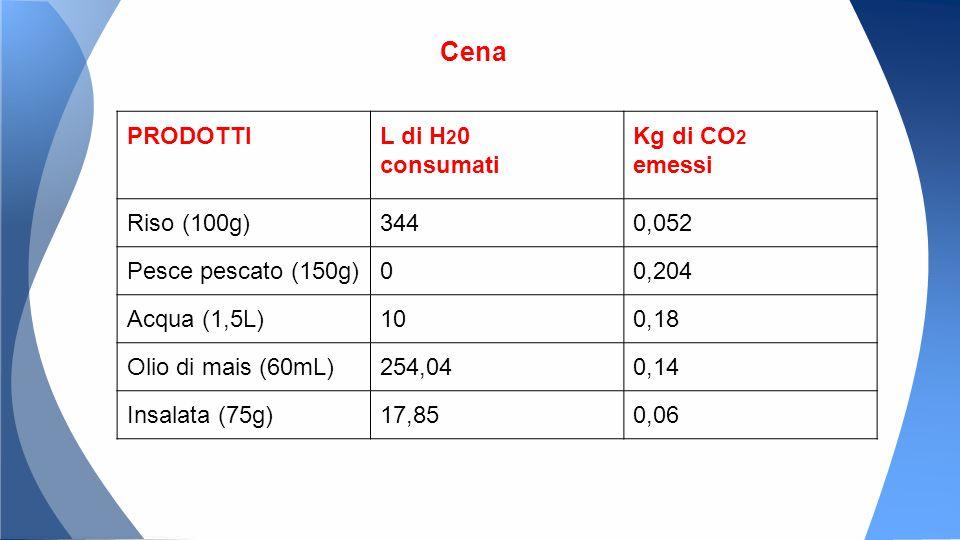 Cena PRODOTTIL di H 2 0 consumati Kg di CO 2 emessi Riso (100g)3440,052 Pesce pescato (150g)00,204 Acqua (1,5L)100,18 Olio di mais (60mL)254,040,14 Insalata (75g)17,850,06