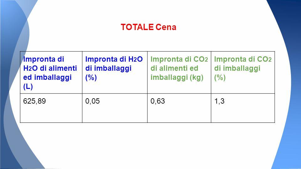 Impronta di H 2 O di alimenti ed imballaggi (L) Impronta di H 2 O di imballaggi (%) Impronta di CO 2 di alimenti ed imballaggi (kg) Impronta di CO 2 di imballaggi (%) 625,890,050,631,3 TOTALE Cena