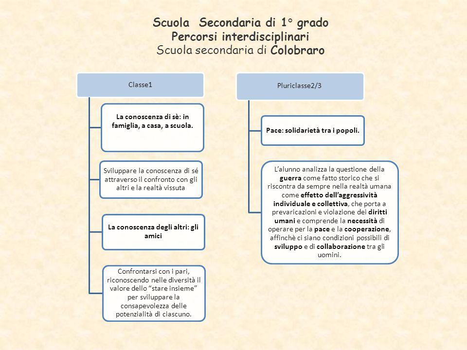 Scuola Secondaria di 1° grado Percorsi interdisciplinari Scuola secondaria di Colobraro Classe1 La conoscenza di sè: in famiglia, a casa, a scuola. Sv