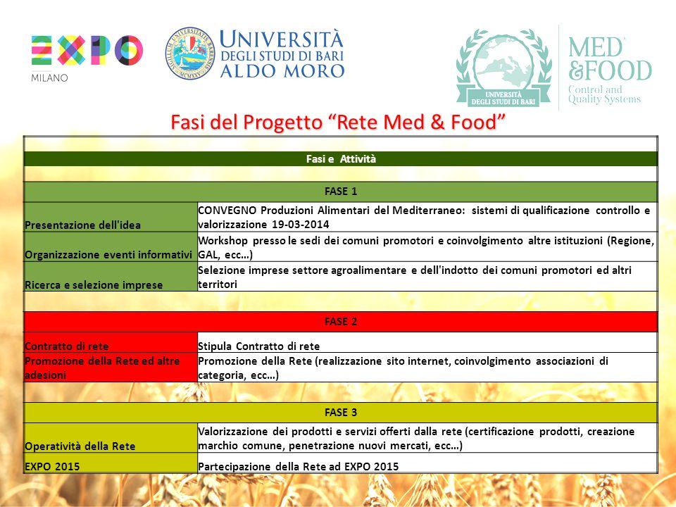 """Fasi del Progetto """"Rete Med & Food"""" Fasi e Attività FASE 1 Presentazione dell'idea CONVEGNO Produzioni Alimentari del Mediterraneo: sistemi di qualifi"""