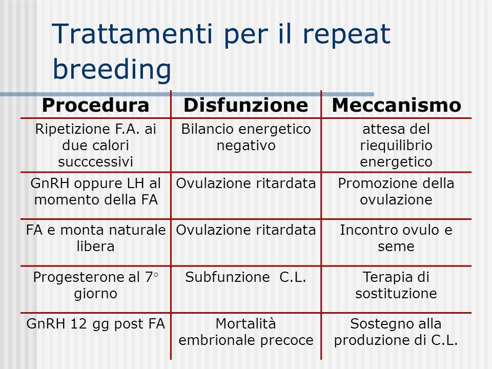Trattamenti per il repeat breeding ProceduraDisfunzioneMeccanismo Ripetizione F.A. ai due calori succcessivi Bilancio energetico negativo attesa del r