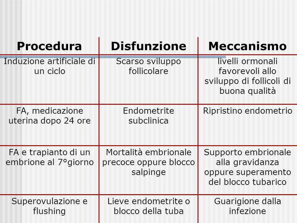 ProceduraDisfunzioneMeccanismo Induzione artificiale di un ciclo Scarso sviluppo follicolare livelli ormonali favorevoli allo sviluppo di follicoli di