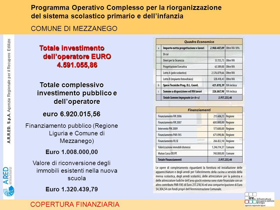 A.R.R.ED. S.p.A. Agenzia Regionale per il Recupero Edilizio COPERTURA FINANZIARIA Totale investimento dell'operatore EURO 4.591.055,86 Totale compless