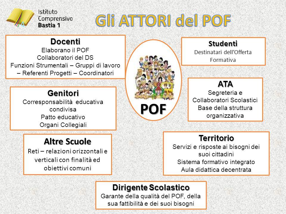 POF Dirigente Scolastico Garante della qualità del POF, della sua fattibilità e dei suoi bisogni Docenti Elaborano il POF Collaboratori del DS Funzion