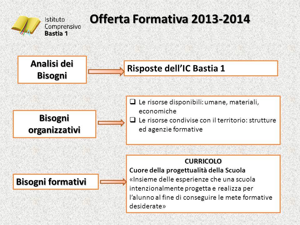 Offerta Formativa 2013-2014 Offerta Formativa 2013-2014 Analisi dei Bisogni Risposte dell'IC Bastia 1 Bisogni organizzativi  Le risorse disponibili: