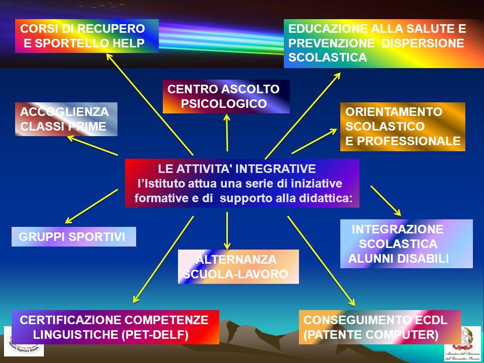 LE ATTIVITA INTEGRATIVE l'Istituto attua una serie di iniziative formative e di supporto alla didattica: ACCOGLIENZA CLASSI PRIME EDUCAZIONE ALLA SALUTE E PREVENZIONE DISPERSIONE SCOLASTICA ORIENTAMENTO SCOLASTICO E PROFESSIONALE CENTRO ASCOLTO PSICOLOGICO GRUPPI SPORTIVI INTEGRAZIONE SCOLASTICA ALUNNI DISABILI ALTERNANZA SCUOLA-LAVORO CORSI DI RECUPERO E SPORTELLO HELP CONSEGUIMENTO ECDL (PATENTE COMPUTER) CERTIFICAZIONE COMPETENZE LINGUISTICHE (PET-DELF)