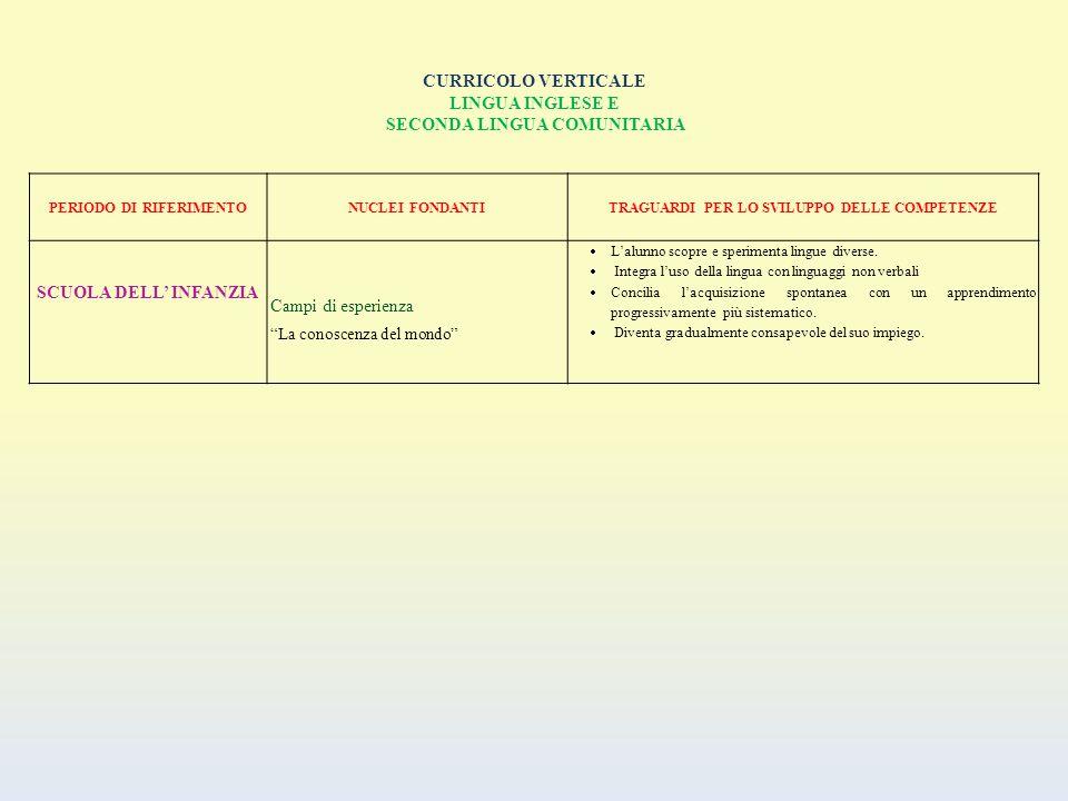 CURRICOLO VERTICALE LINGUA INGLESE E SECONDA LINGUA COMUNITARIA PERIODO DI RIFERIMENTONUCLEI FONDANTITRAGUARDI PER LO SVILUPPO DELLE COMPETENZE SCUOLA